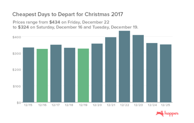 Christmas airfare will be the cheapest in October.