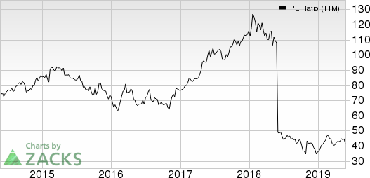 WYNDHAM DESTINATIONS, INC. PE Ratio (TTM)