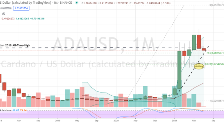 Cardano ADA (ADAUSD) monthly and critical trend support in play but without supportive momentum