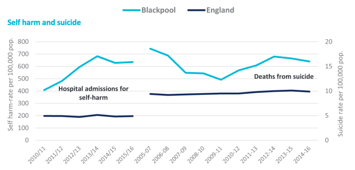 Figures for self-harm and suicide. Photo: Blackpool council