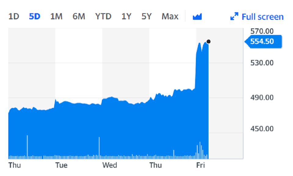 PageGroup shares climbed to their highest level since October 2018. Chart: Yahoo Finance