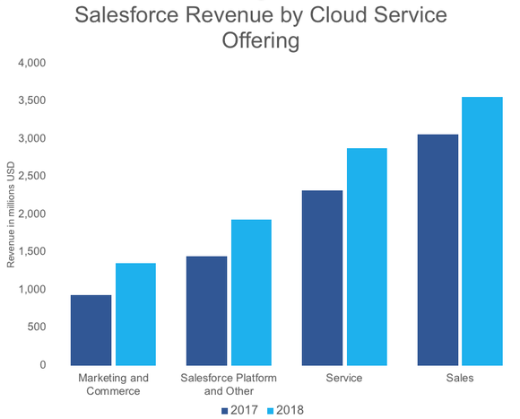 A chart showing Salesforce's revenue from four clouds.