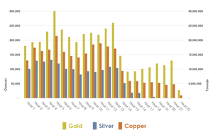 *Gold and Silver in Ounces (left axis), Copper in Pounds (right axis)