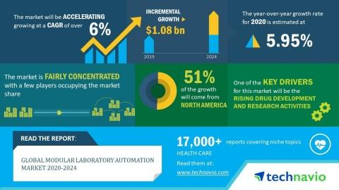 Global Modular Laboratory Automation Market 2020-2024 | Evolving Opportunities with Danaher Corp. and Agilent Technologies Inc. | Technavio
