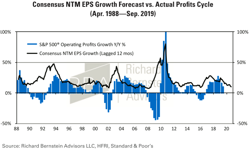 Wall St. never expects the next 12 months of earnings per share growth to be negative. (Richard Bernstein Advisors)