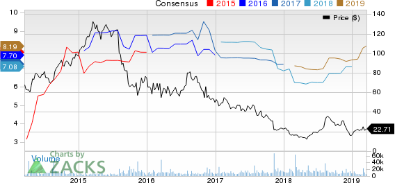 Mallinckrodt public limited company Price and Consensus