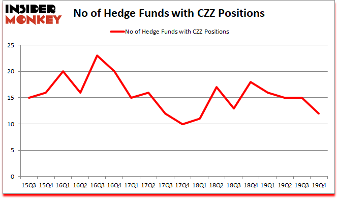 Is CZZ A Good Stock To Buy?