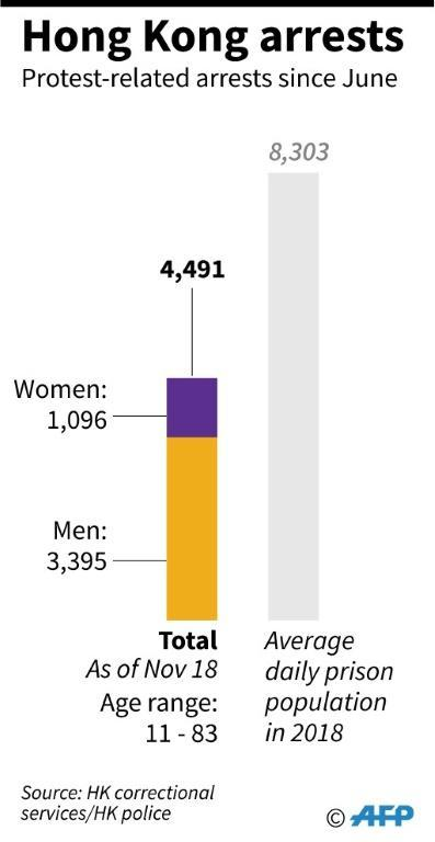 Graphic charting the number of protest-related arrests in Hong Kong since June 2019 (AFP Photo/John SAEKI)