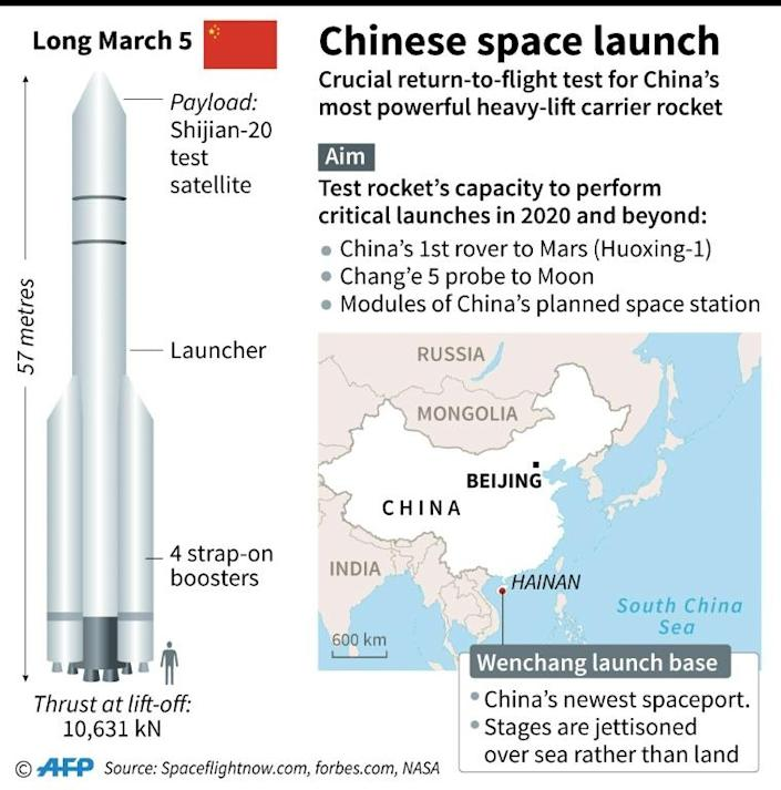 The launch of China's Long March 5 carrier rocket (AFP Photo/Gillian HANDYSIDE)