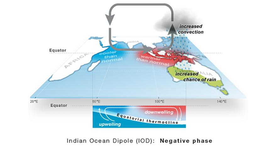 Pictured is a map graphic showing how the Indian Ocean Dipole brings increased rain to Australia. Source: Bureau of Meteorology