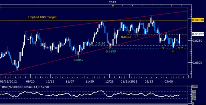 Forex_NZDUSD_Technical_Analysis_03.21.2013_body_Picture_5.png, NZD/USD Technical Analysis 03.21.2013
