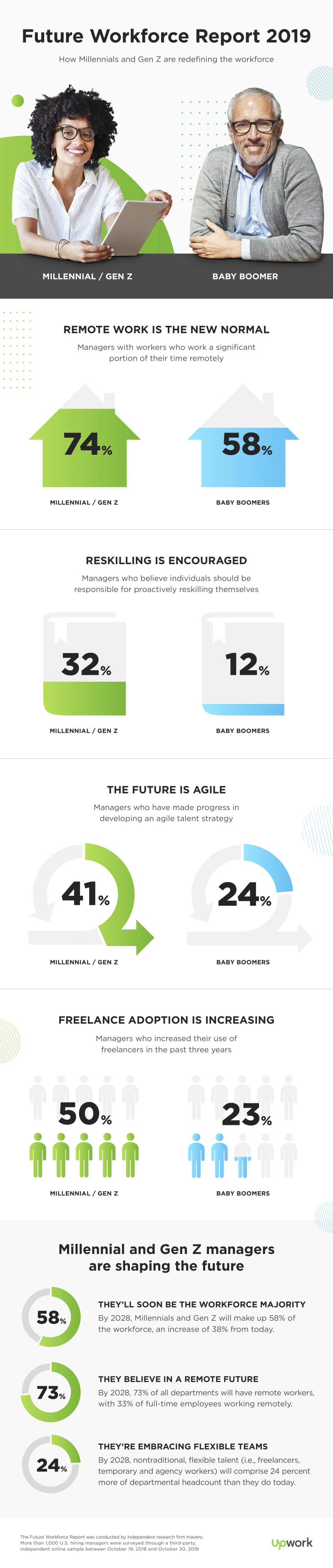 """Third Annual """"Future Workforce Report"""" Sheds Light on How Younger Generations are Reshaping the Future of Work"""