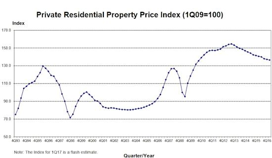 Private Residential Property Price Index Q1 2017