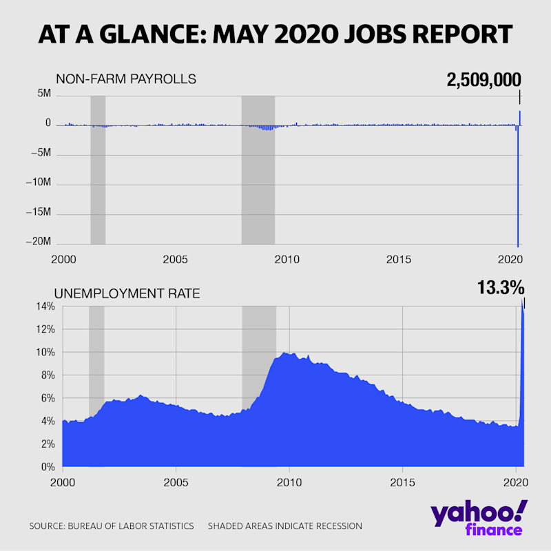 The May jobs report showed an unexpected rise in non-farm payrolls (David Foster/Yahoo Finance)