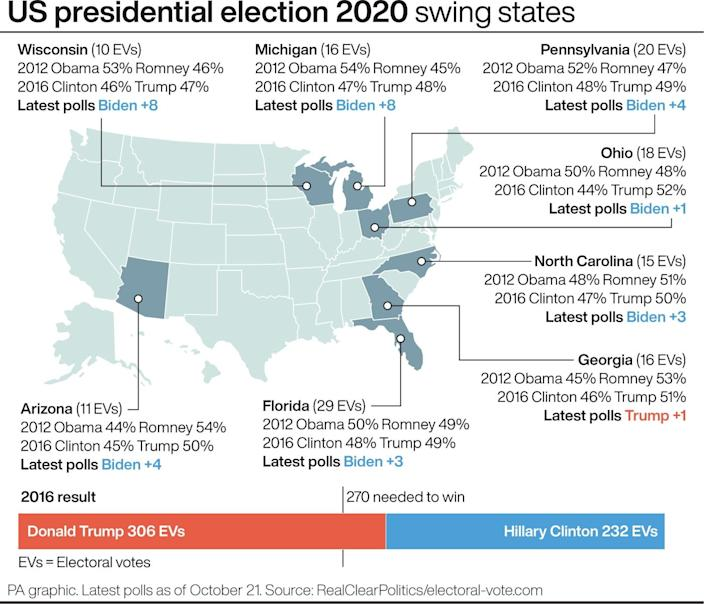US presidential election 2020 swing states. See story US Election. Infographic PA Graphics. An editable version of this graphic is available if required. Please contact graphics@pamediagroup.com.