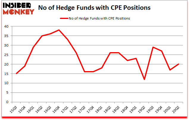 Is CPE A Good Stock To Buy?