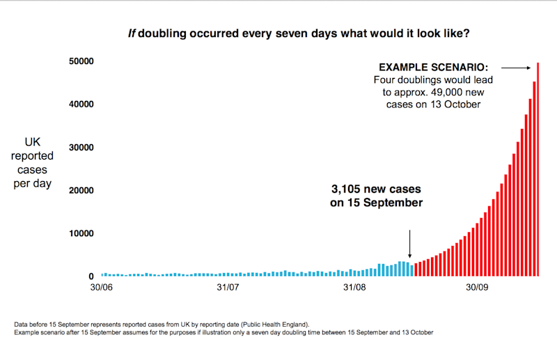 One alarming graph showed daily cases surging to 49,000 by October 13