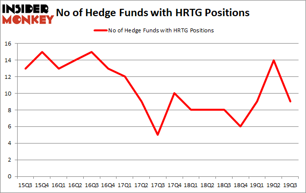 Is HRTG A Good Stock To Buy?