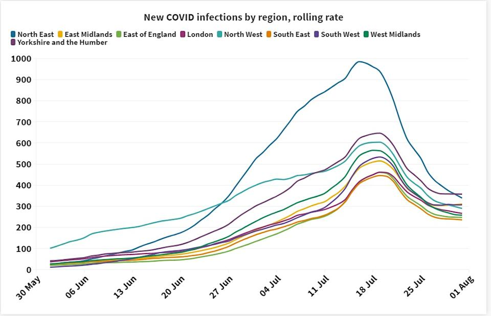 The latest seven-day rolling rate of new infections by region