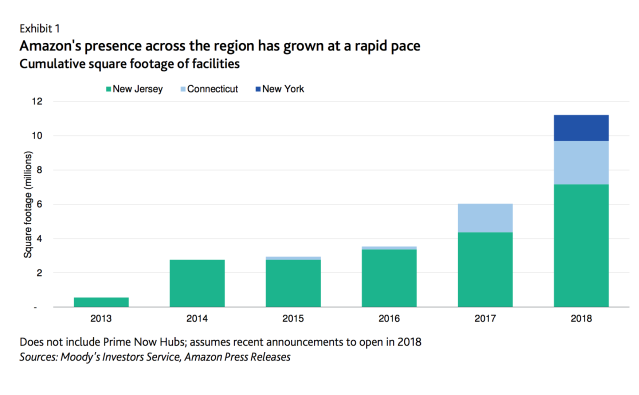 Total square footage of Amazon facilities in New Jersey, New York, and Connecticut. [Sources: Moody's Investors Service, Amazon Press Releases]