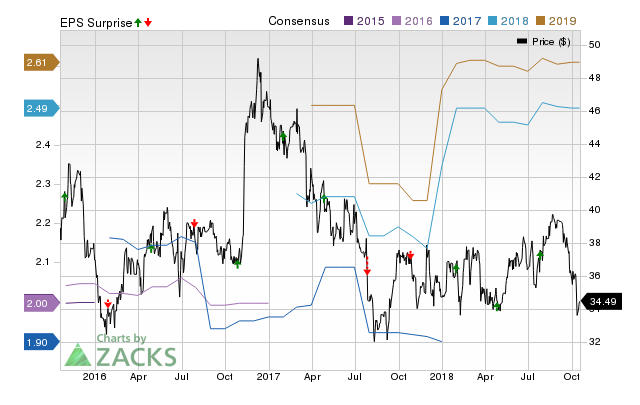 United Bankshares (UBSI) doesn't possess the right combination of the two key ingredients for a likely earnings beat in its upcoming report. Get prepared with the key expectations.