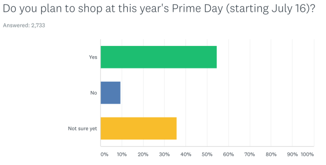 Amazon Prime members plan to spend money on Prime Day before all the deals are revealed.