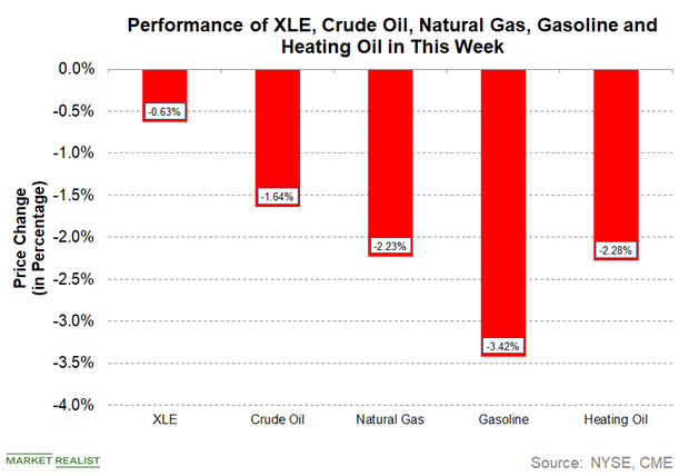 How Are Energy Commodities Performing This Week?