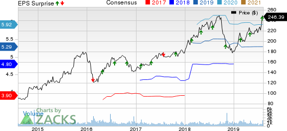 Tyler Technologies, Inc. Price, Consensus and EPS Surprise