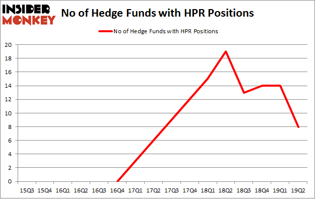 No of Hedge Funds with HPR Positions