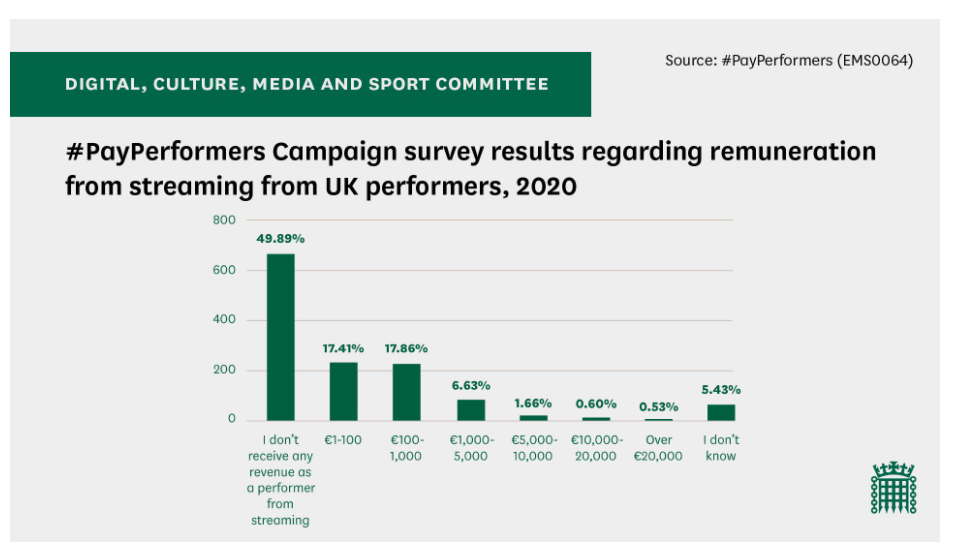 DCMS survey results regarding remuneration from streaming. Chart: DCMS