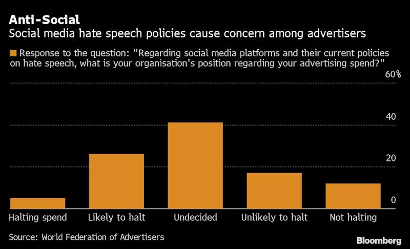 Facebook Boycott Adds to an Already Bleak Year for Advertising