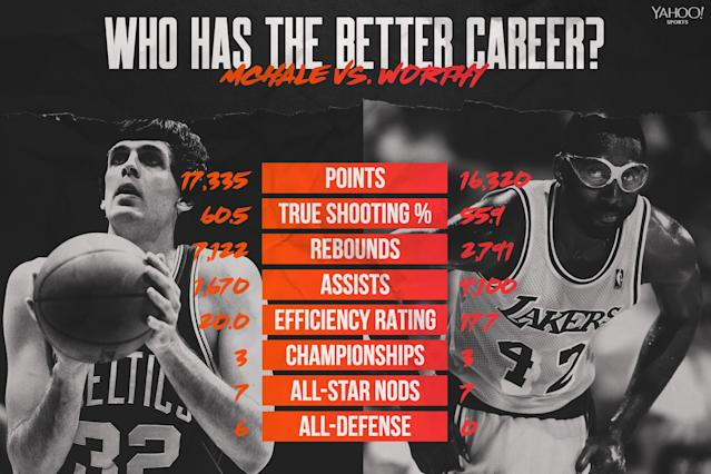 Kevin McHale vs. James Worthy (Yahoo Sports graphic)