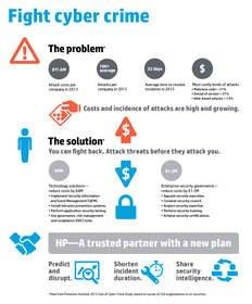 HP Reveals Cost of Cybercrime Escalates 78 Percent, Time to Resolve Attacks More Than Doubles
