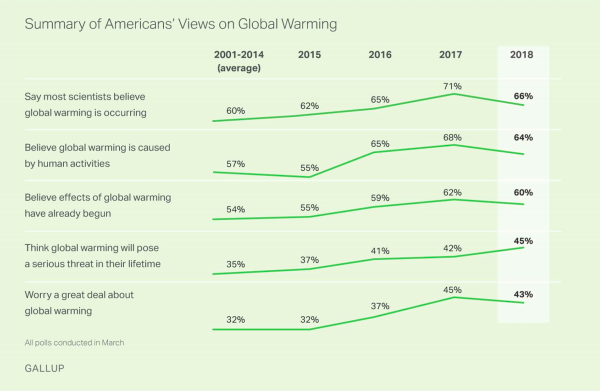 A chart from Gallup shows the overall upward trend in public understanding of climate change. (Gallup)