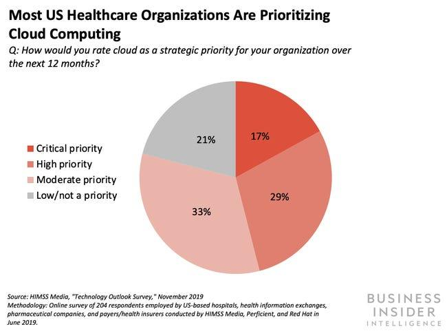 Most US Healthcare Organizations Are Prioritizing Cloud Computing