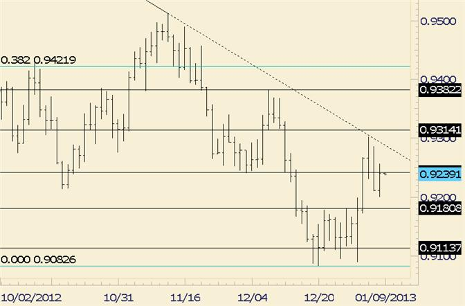 FOREX_Technical_Analysis_USDCHF_Finishes_Day_at_Resistance_body_usdchf.png, FOREX Technical Analysis: USD/CHF Finishes Day at Resistance