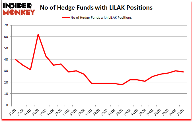 Is LILAK A Good Stock To Buy?
