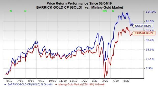 What Makes Barrick Gold A Solid