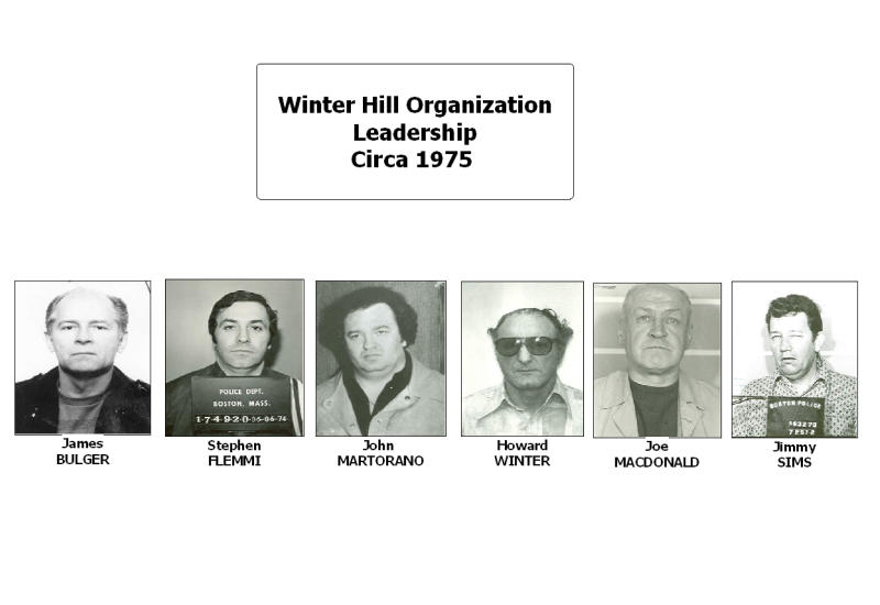 "This undated photo released by the U.S. Attorney's Office and presented as evidence during the trial of James ""Whitey"" Bulger in U.S. District Court in Boston, Thursday, June 13, 2013, shows a panel of black and white photos including the alleged Winter Hill Gang leader, left, and other members of the organization in 1975. Bulger is charged with a long list of crimes in a 32-count racketeering indictment, including participating in 19 killings in the 1970s and '80s. (AP Photo/U.S. Attorney's Office)"