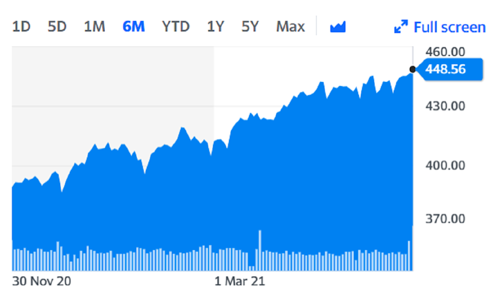 The Stoxx 600 rose to a record high on Friday. Chart: Yahoo Finance