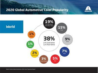 For the 10th consecutive year, white is the most popular global automotive color according to Axalta's 2020 Global Automotive Color Popularity Report.