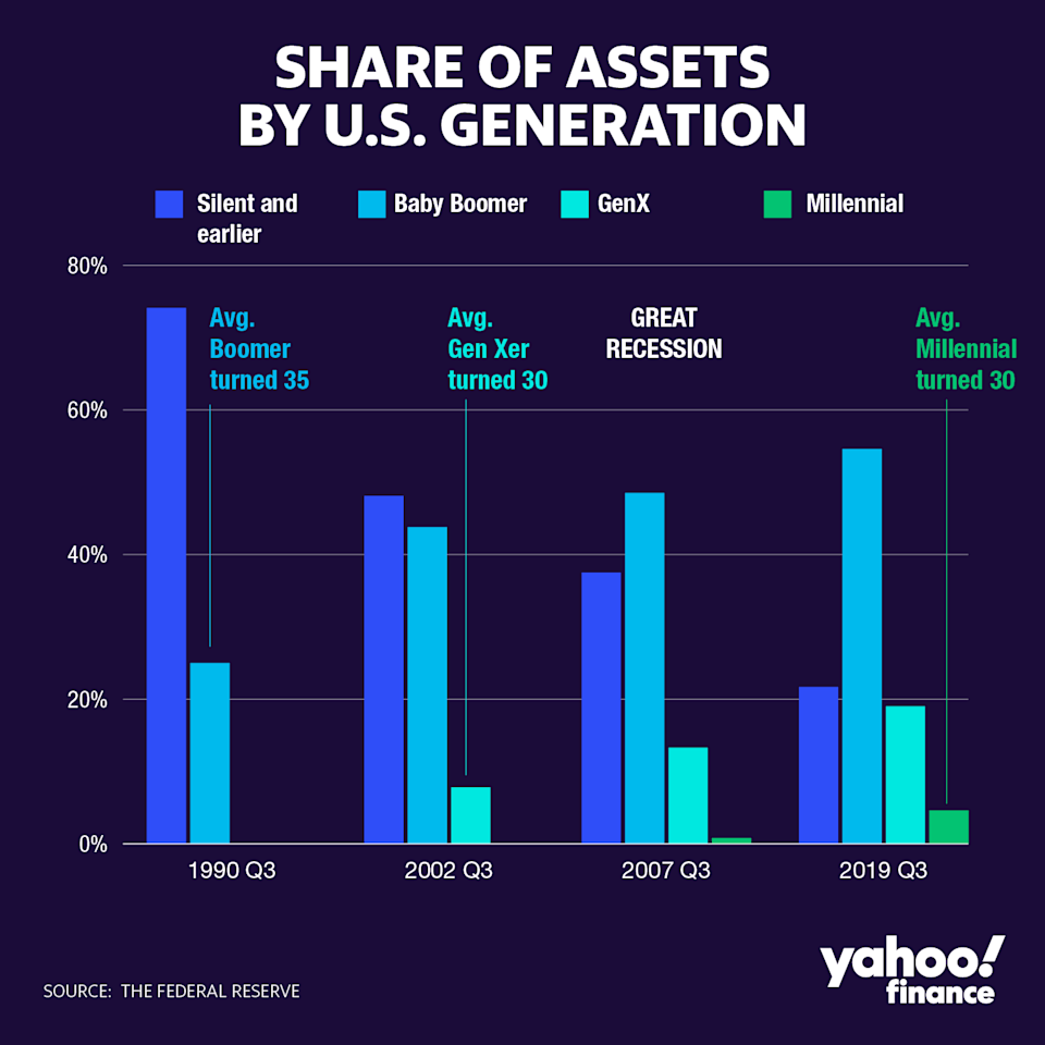 Millennials owned only 4.6% of total U.S. assets in the third quarter of 2019, the year when the middle of the generation was turning 30, according to recent Federal Reserve data.