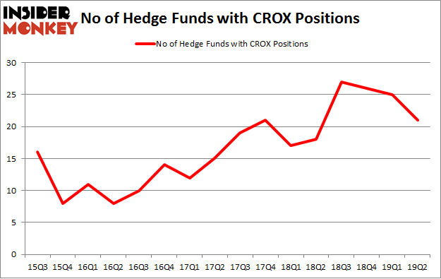 No of Hedge Funds with CROX Positions