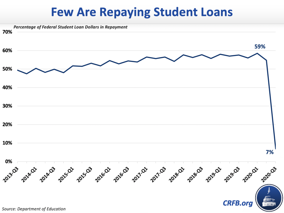 U.S. student loan system will lead to 'inevitable cancellation,' expert argues