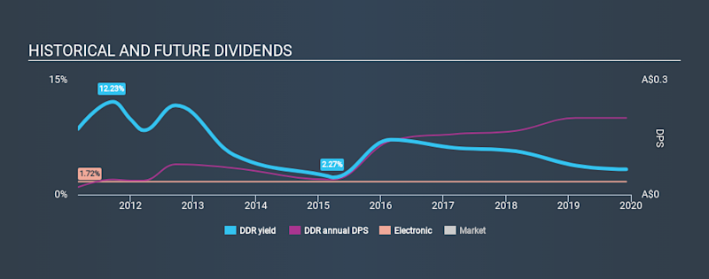 ASX:DDR Historical Dividend Yield, December 4th 2019
