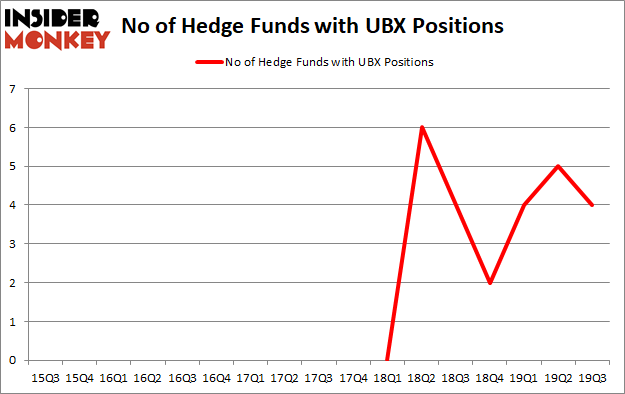 Is UBX A Good Stock To Buy?