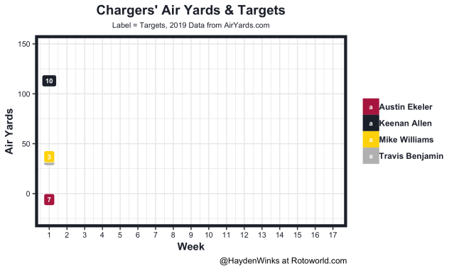 Chargers air yards and targets