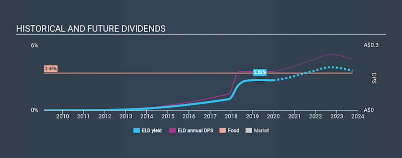 ASX:ELD Historical Dividend Yield, December 30th 2019