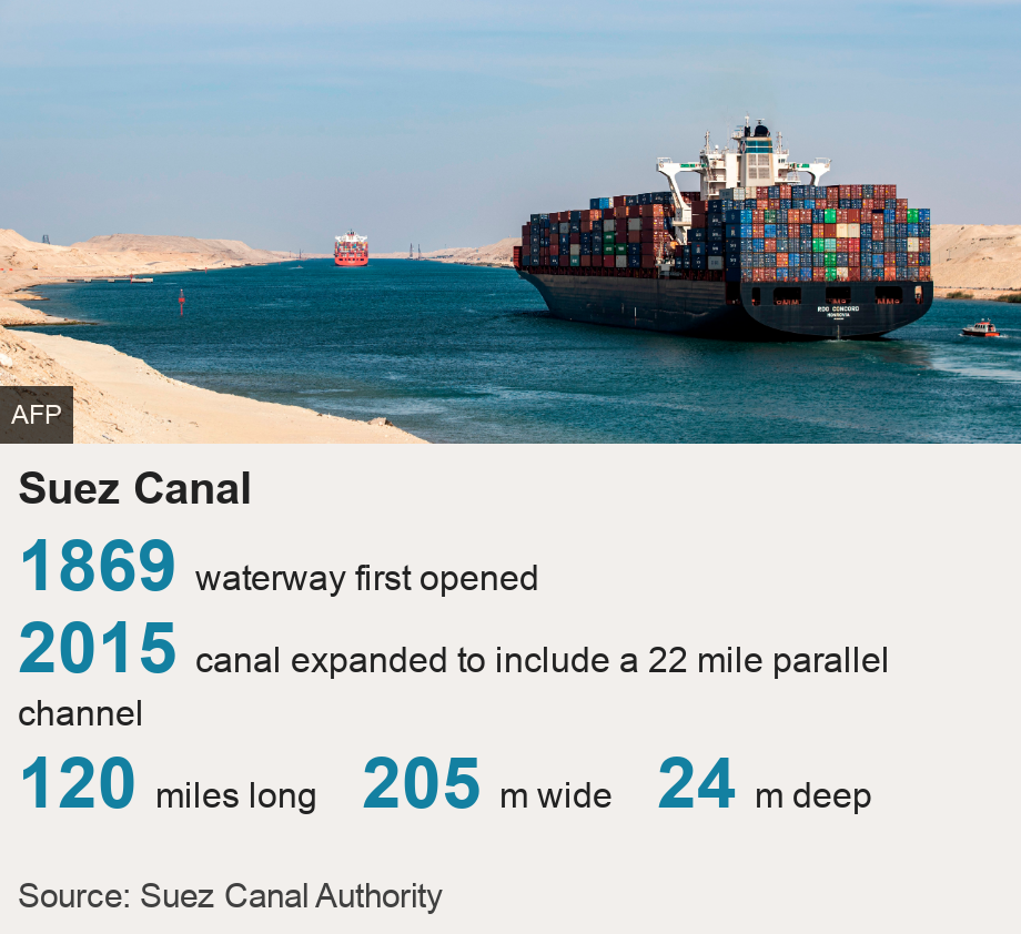 Suez Canal.   [ 1869  waterway first opened ],[ 2015 canal expanded to include a 22 mile parallel channel ],[ 120 miles long ],[ 205 m wide ],[ 24 m deep ], Source: Source: Suez Canal Authority, Image: A container ship sailing through Egypt's Suez Canal on 17 November 2019