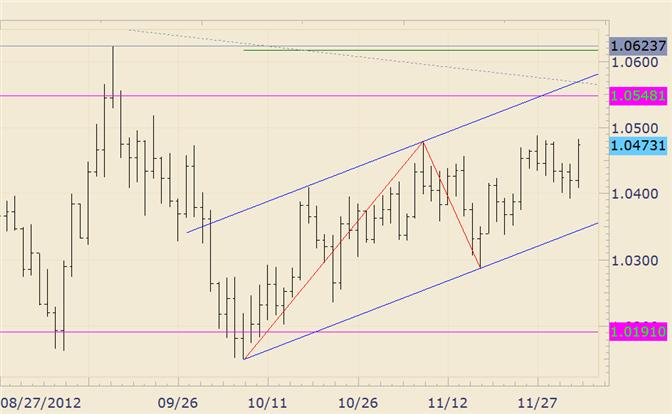 FOREX_Technical_Analysis_AUDUSD_Trendline_Confluence_is_Just_above_10550_body_audusd.png, FOREX Technical Analysis: AUD/USD Trendline Confluence is Just above 10550